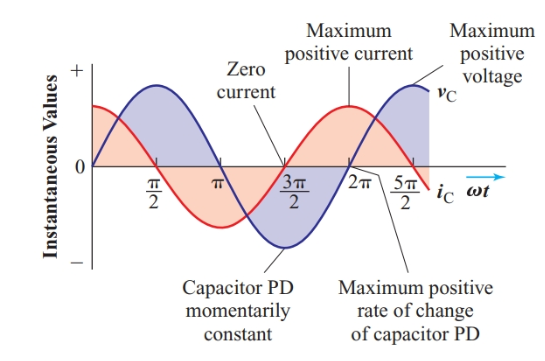 Instantaneous current in a capacitor