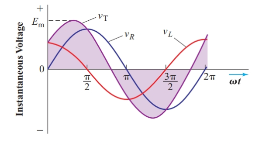 Addition of two out-of-phase sine waves