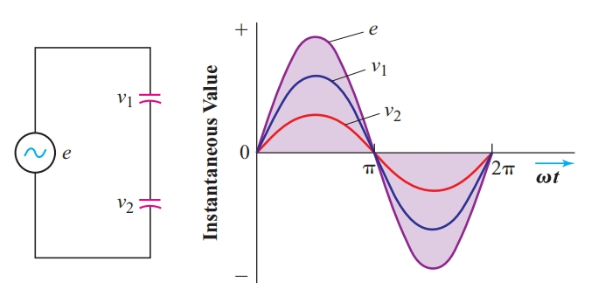 Addition of instantaneous values of two in-phase sine waves