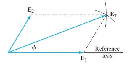 Geometrical construction of a resultant phasor