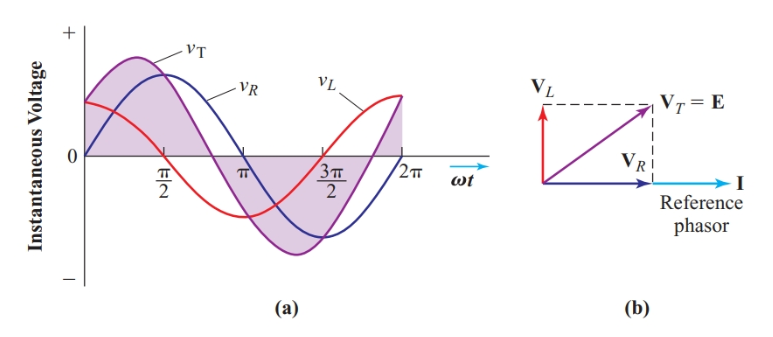 Sine-wave graph and phasor diagram for the circuit