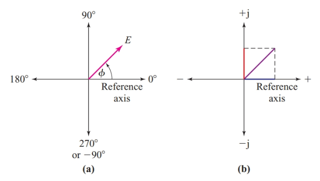 Corresponding directions in (a) polar coordinates and (b) rectangular coordinates