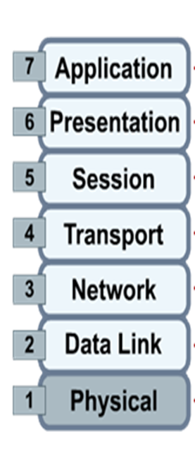 OSI Model Layers and its Functions | Electrical Academia