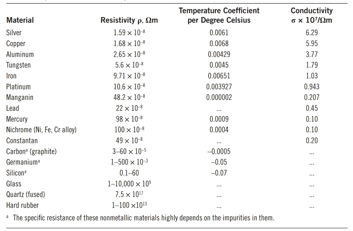 Specific Resistance (Resistivity) of Some Metals and Insulators