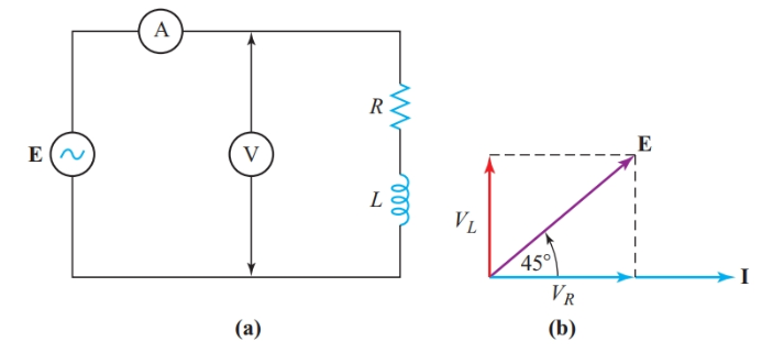 AC circuit with resistance and inductance in series