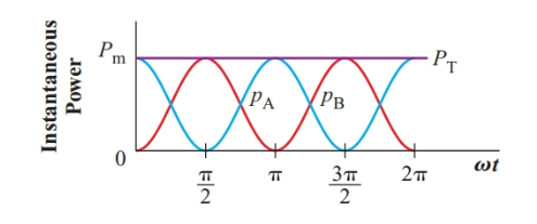 Instantaneous power in a balanced two-phase system