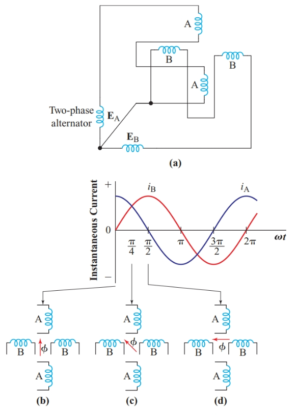 Producing a rotating magnetic field in a two-phase system