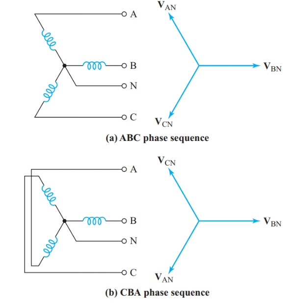 Phase sequence of a three-phase source