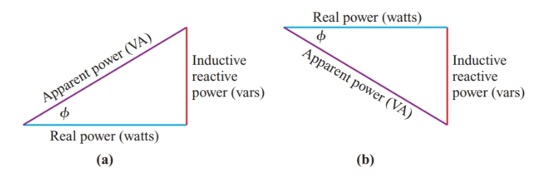 Power triangle with (a) common current as a reference axis and (b) voltage as a reference axis