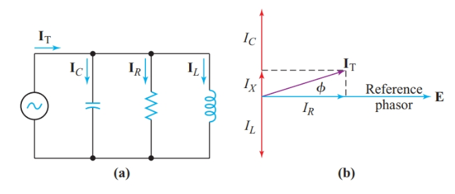 A parallel circuit containing resistance, inductance, and capacitance