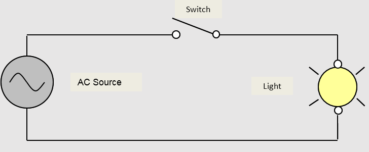 Elementary diagram of a basic AC electrical circuit