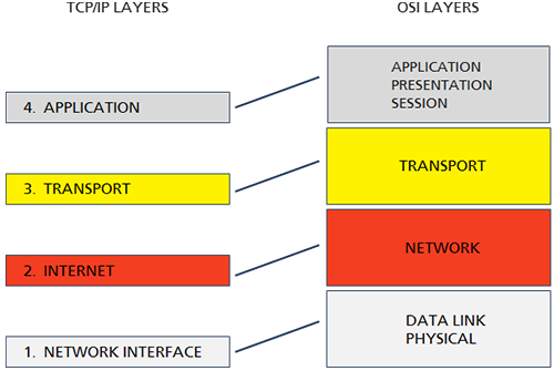 OSI Data Flow: Representations of TCP/IP and OSI Layers