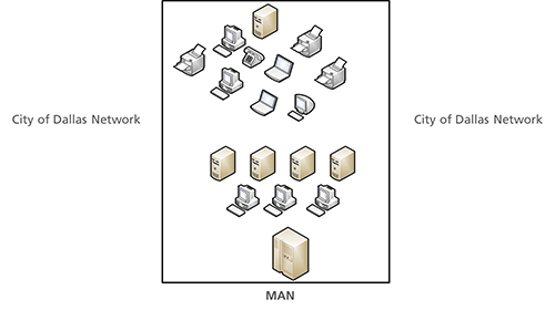 MAN – Metropolitan Area Network (i.e. City limits)