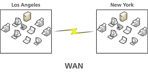 WAN – Wide Area Network (i.e. New York to Chicago)