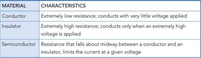 Conductor, Insulator, and Semiconductor Characteristics