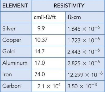 Resistivity Ratings of Some Common Elements