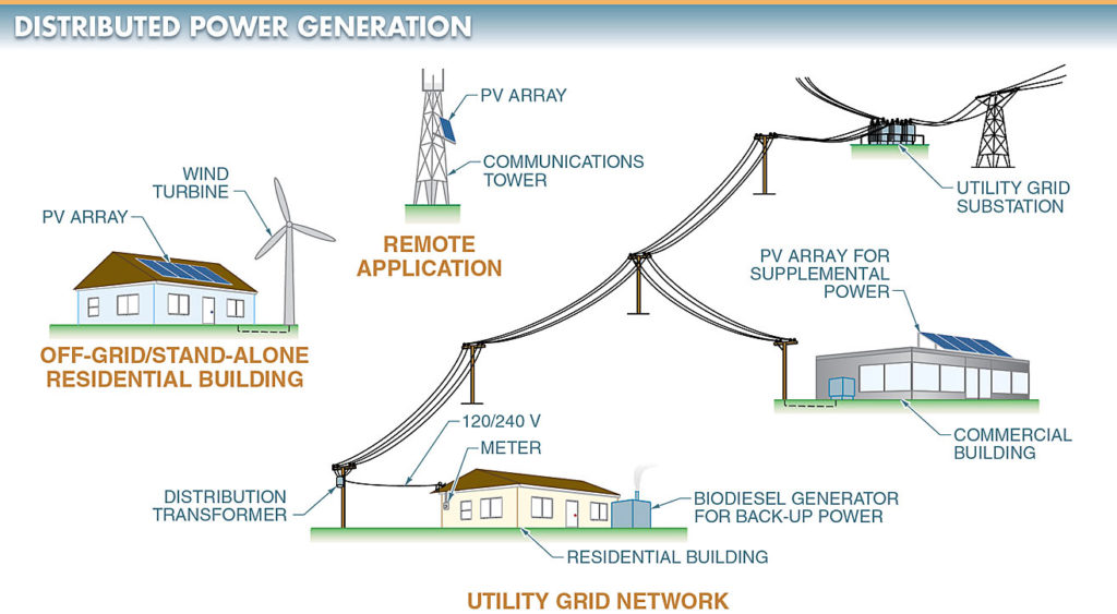 Figure 2. Distributed power generation produces electricity close to where it is used.