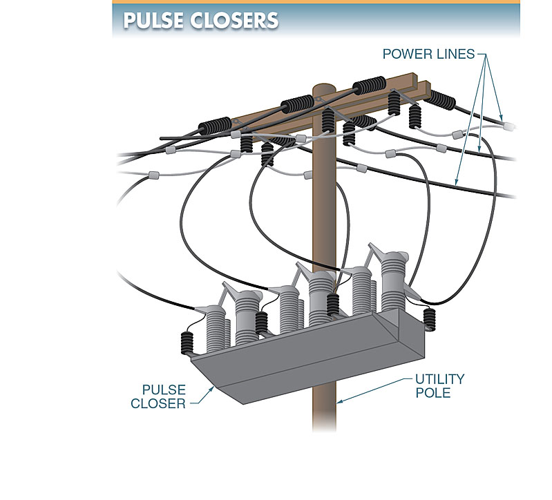 Pulse closers verify that a power line is clear of faults before reclosing power interrupters.