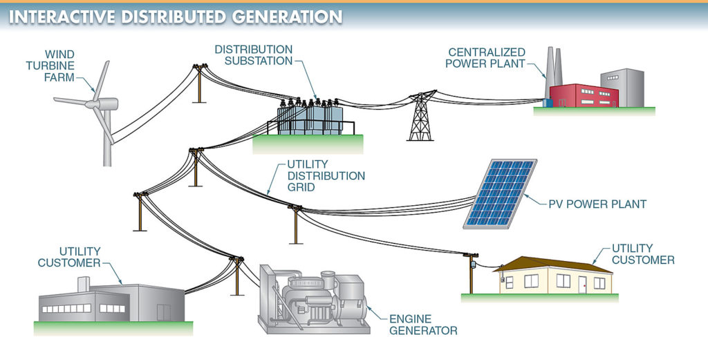 With interactive distributed generation, utility customers are served by both the centralized power plant and the power exported from interconnected distribution generators.