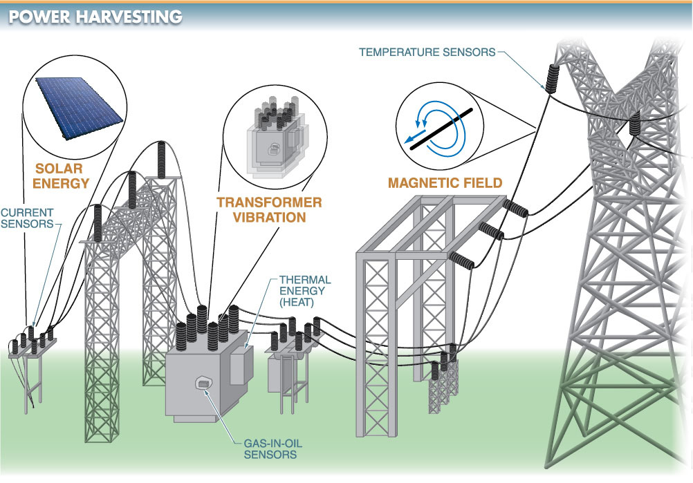 Power harvesting is the process of obtaining power from the surrounding environment and using it to power sensors.