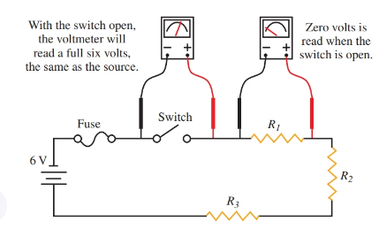 An open switch in a series circuit produces a reading on a voltmeter equal to the source voltage.