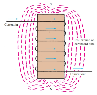 wire wound into a coil is a solenoid and has a polarity set by the direction of current flow.