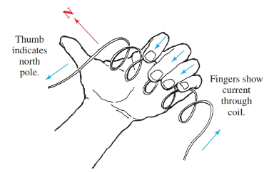 Demonstration of the left-hand rule for coils.