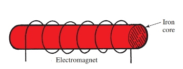 The coil with an iron core is described as an electromagnet.