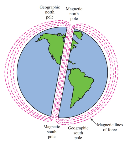 The earth is a large magnet, surrounded by a magnetic field