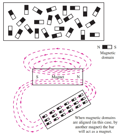 Top—Molecules are not aligned, no magnetic force. Bottom—The molecules have been aligned by a nearby magnet. A magnet is created.