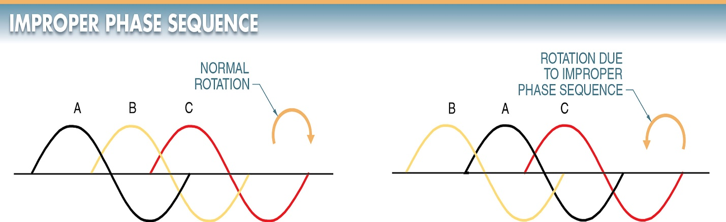 Improper phase sequence is the changing of the sequence of any two phases (phase reversal) in a 3φ motor circuit.