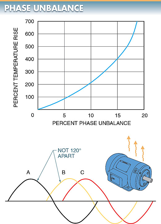 Phase unbalance is the unbalance that occurs when power lines are out of phase.