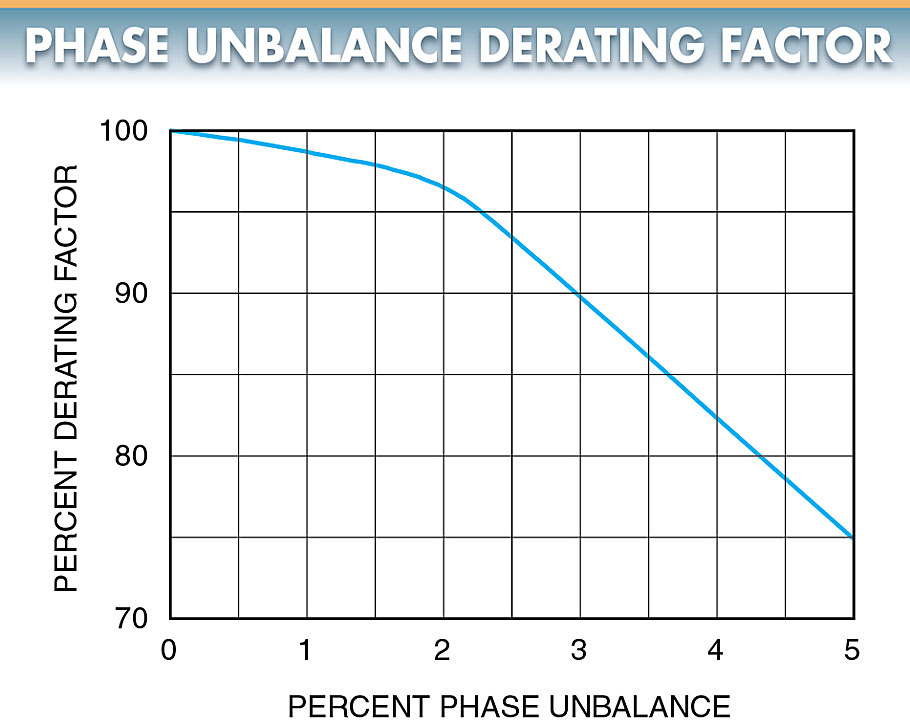 A motor operating on a circuit that has phase unbalance must be derated.