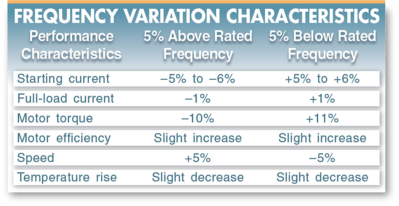 frequency variation characteristics
