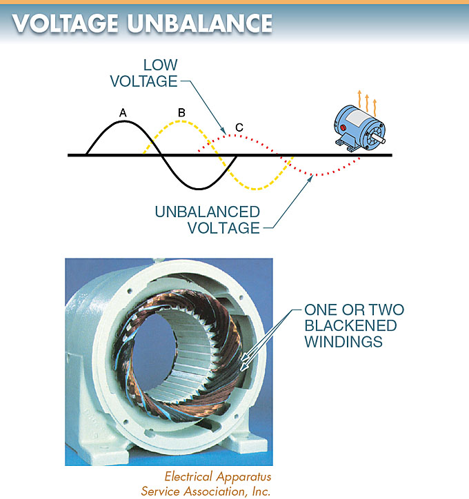 Voltage unbalance within a power distribution system
