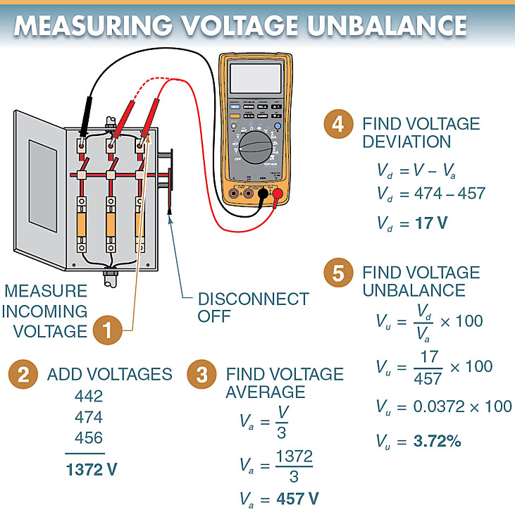 Voltage unbalance is the unbalance that occurs when the voltages at different motor terminals are not equal.