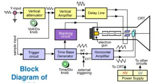 how does an oscilloscope work