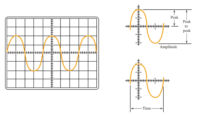 The voltage and frequency of a waveform measurement using oscilloscope