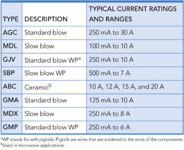 Common Cartridge Fuses rating and size