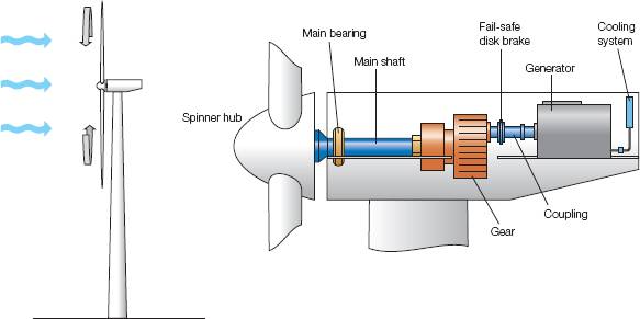 Principles of wind power generation