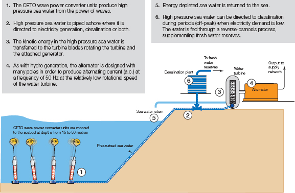CETO wave energy system