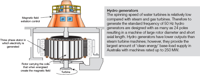 Features of a water turbine generator