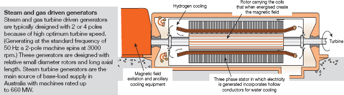 Features of a steam turbine generator