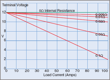 Battery Terminal Voltage Drop