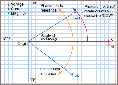 Electrical Phasor Diagram