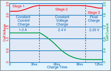 Lead Acid Battery Charging States