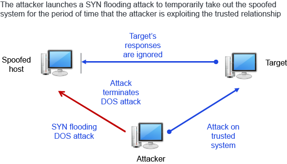 SYN flooding attack diagram