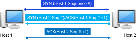 Spoofing and Sequence graphic illustrates the two host sequences
