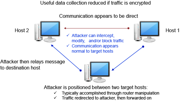 Illustration of Man-in-the-Middle Attack diagram