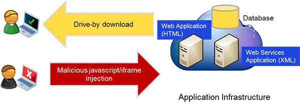 Drive-by Download Attack: Illustration